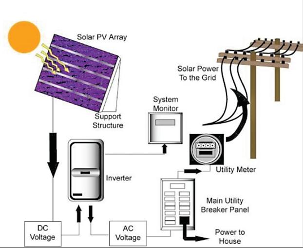 DIY Solar Now To Pocket Profits From Solar Energy